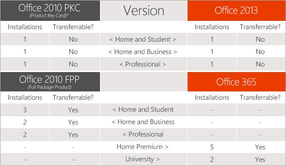 Microsoft office 2013 et office 365 et office pour ipad cherchez l erreur - Office pro plus 2013 comparison ...